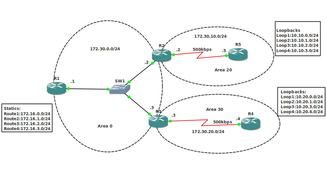 https://dayaramb.files.wordpress.com/2012/06/ospf-fig1.png